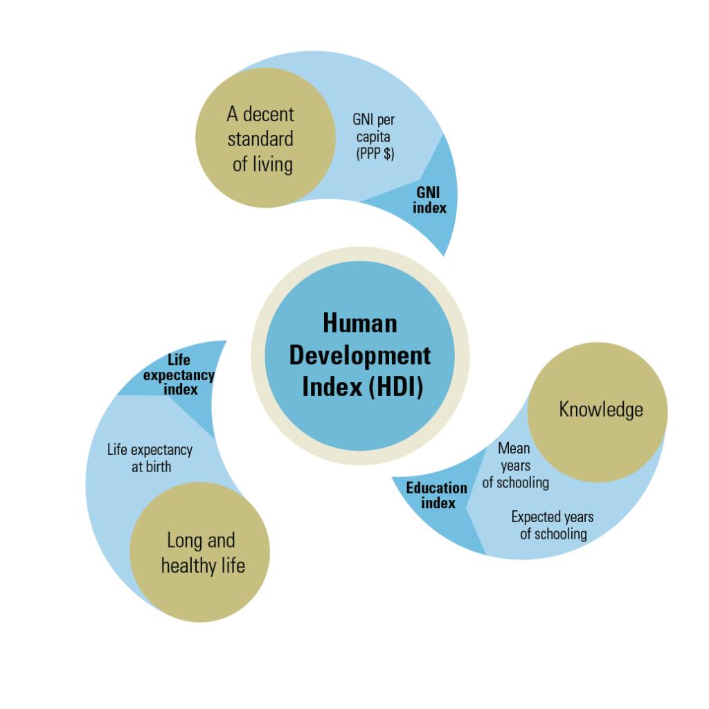 Human Developement Index