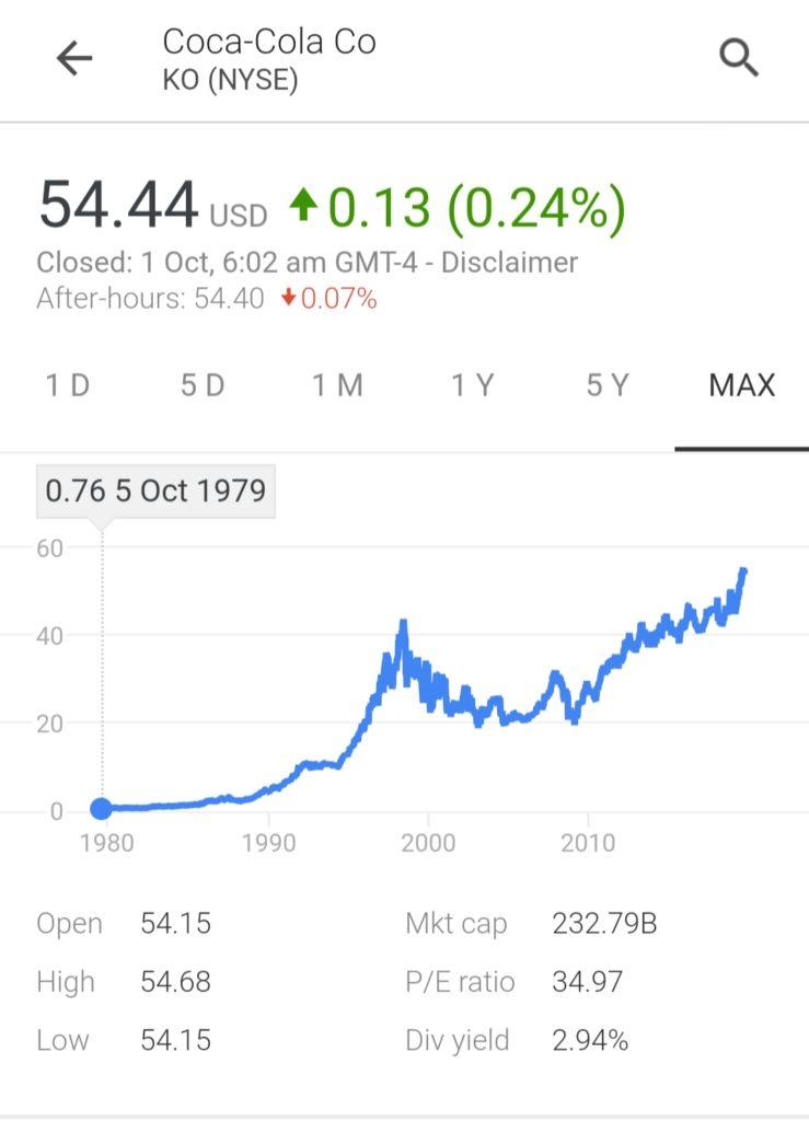 Coca-cola company share price
