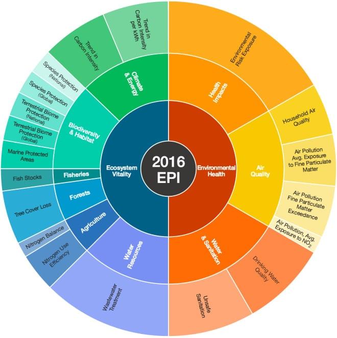 Environment Protection Index (EDI)