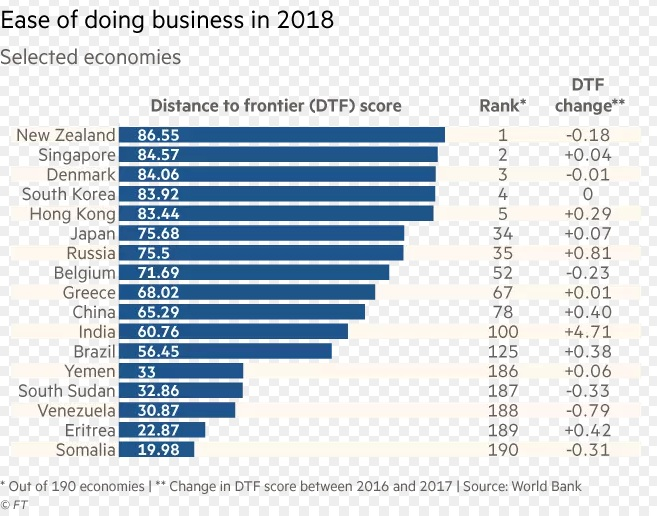 Ease of doing business rankings 2018